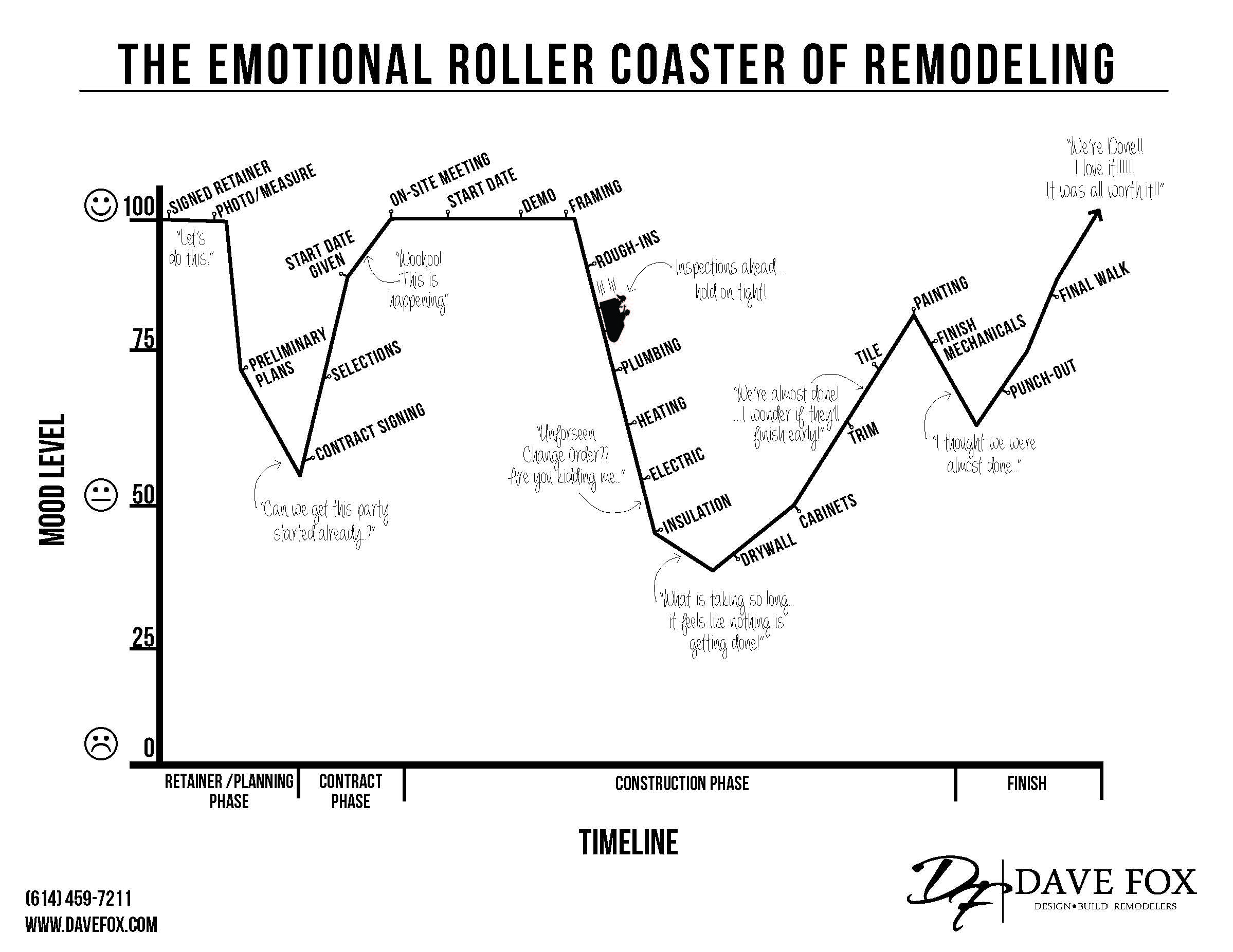 Emotional Rollercoaster of Remodeling